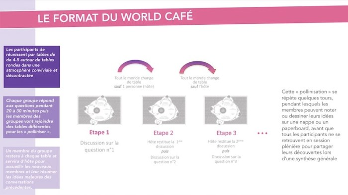 WORLDCAFE Dispositif