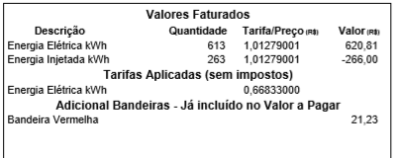 Valores Faturados