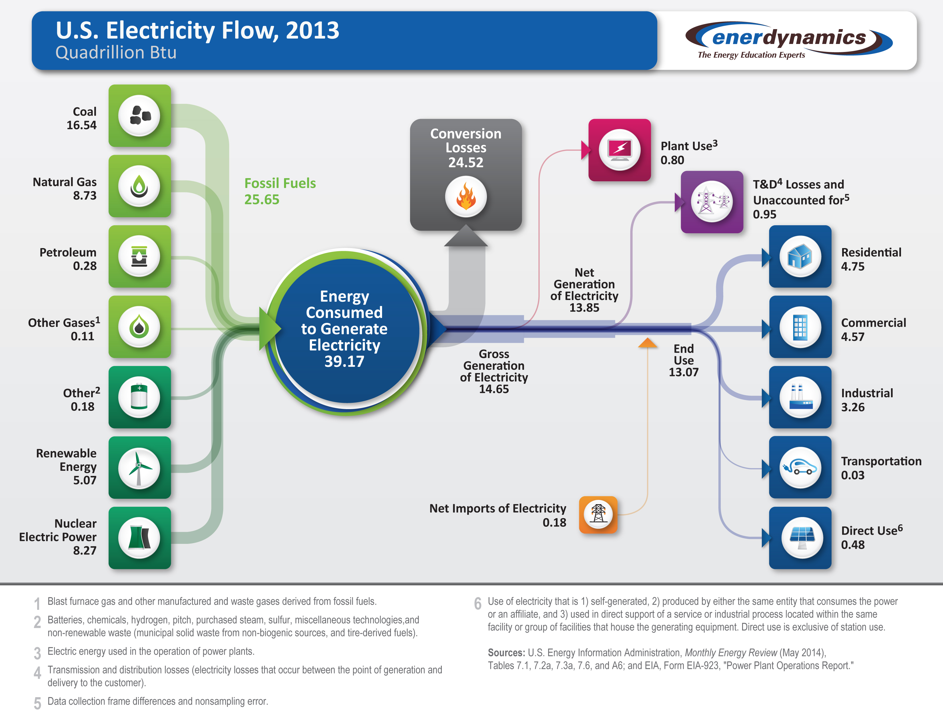 The Future For Utilities More Efficiency And Less Fossil