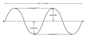 Frequency Wave Diagram  Energetic Fitness Systems