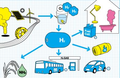 energia-idrogeno Energie alternative: cosa sono le fonti rinnovabili Energie Alternative