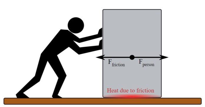 energia-termica-da-attrito Energia termica: cos'è e come funziona Guide
