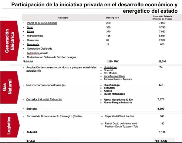 """Se da a conocer el programa estatal """"Puebla con Energía"""""""