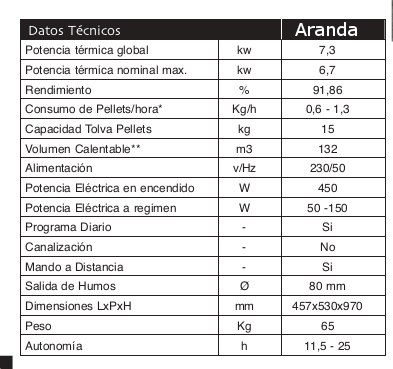 modelo aranda estufa de pellet