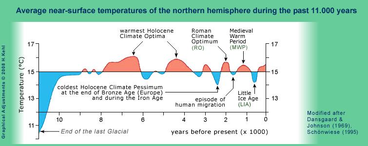 Temperaturschwankungen in 11000 Jahren