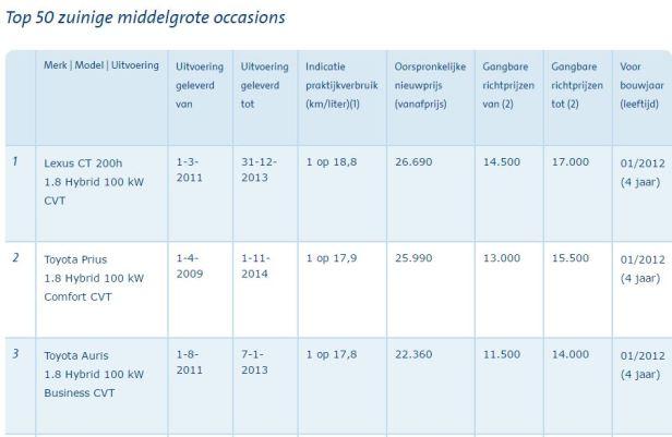 prius-op-2-in-top-50-energiezuinige-occassions