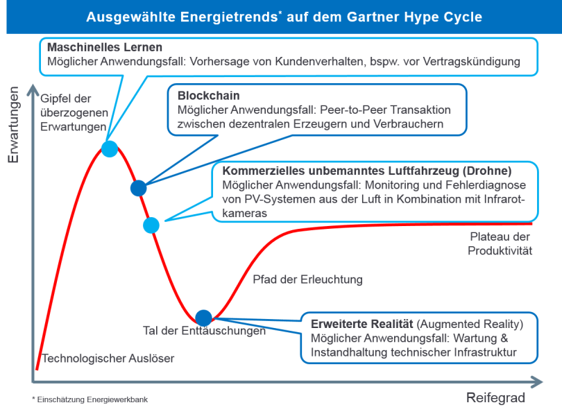 Hypecycle Energietrends