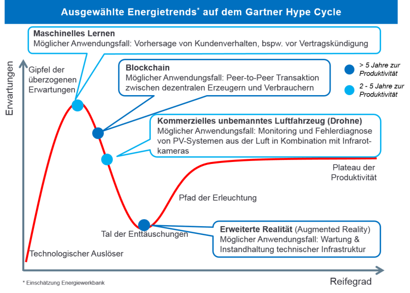 hype_cycle