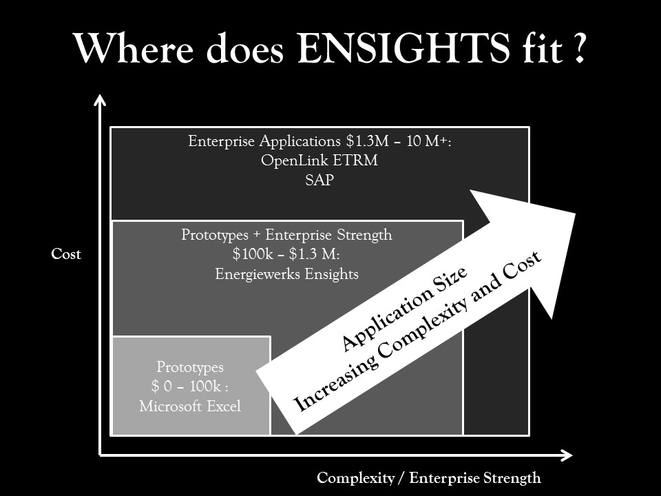 ensights-positioning