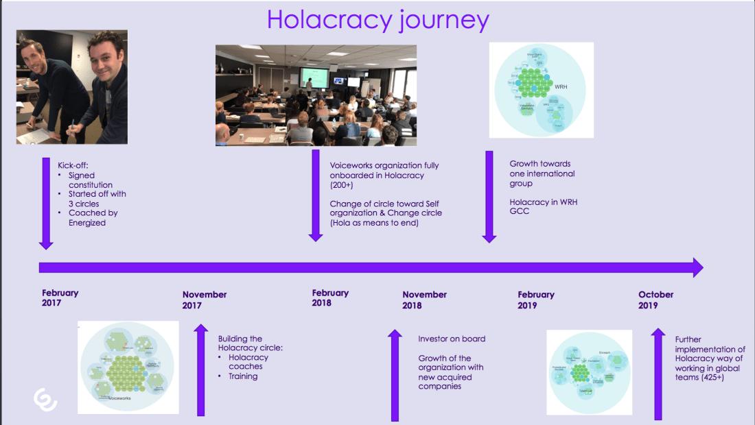 holacracy journey enreach