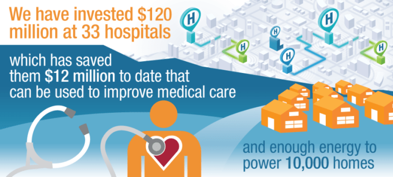 Hospitals can invest the energy dollars saved through the PSE&G Hospital Efficiency Program.