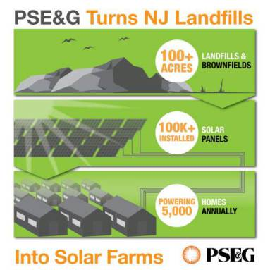 PSE&G Turns NJ Landfills Into Solar Farms