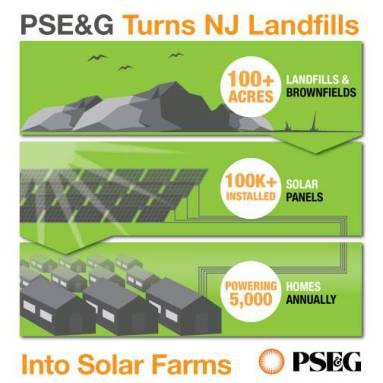 PSE&G Turns NJ Landfills Into Solar Farms