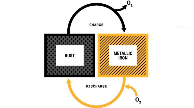Железо-кислородная батарея для долгого хранения энергии