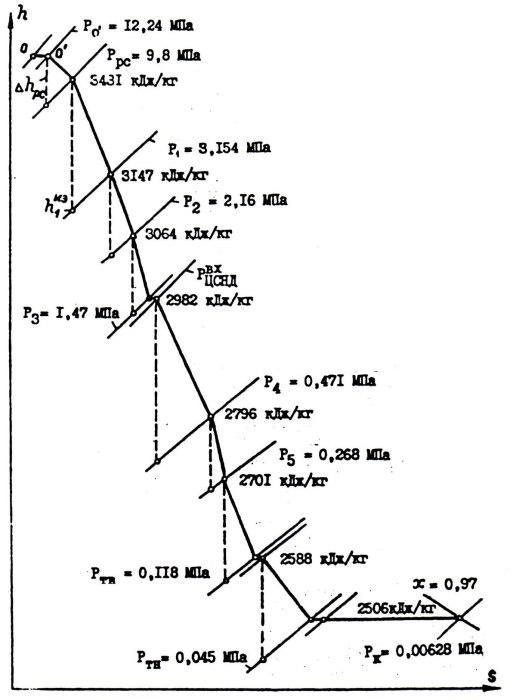 График процесса расширения пара в h,s-диаграмме в турбине ПТ-135-130