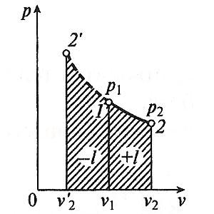 Адиабатный процесс в p-v координатах