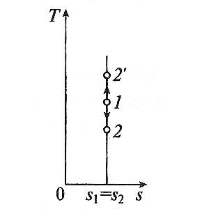 Адиабатный процесс в t-s координатах