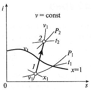 Изохорный процесс в i-s координатах