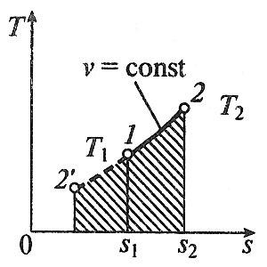 Изохорный процесс в t-s координатах