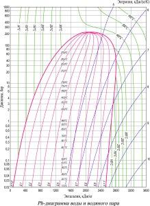 ph диаграмма воды и водяного пара