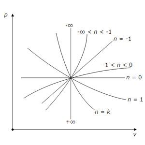 Политропный процесс в p-v координатах