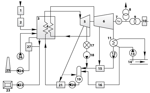 Схема тепловой электрической станции