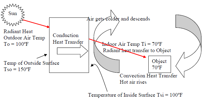 Heat Transfer Through Air