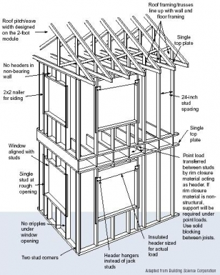 Advanced House Framing | Department of Energy