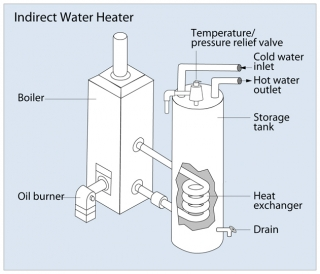 Tankless Coil and Indirect Water Heaters | Department of Energy