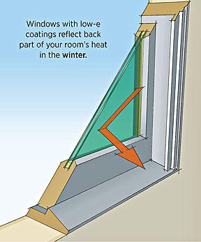 Illustration shows how windows with low-e coatings reflect back part of your room's heat in the winter.