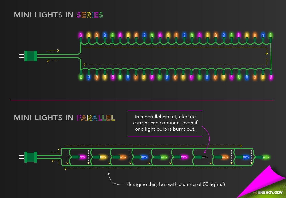 How Do Holiday Lights Work? | Department of Energy