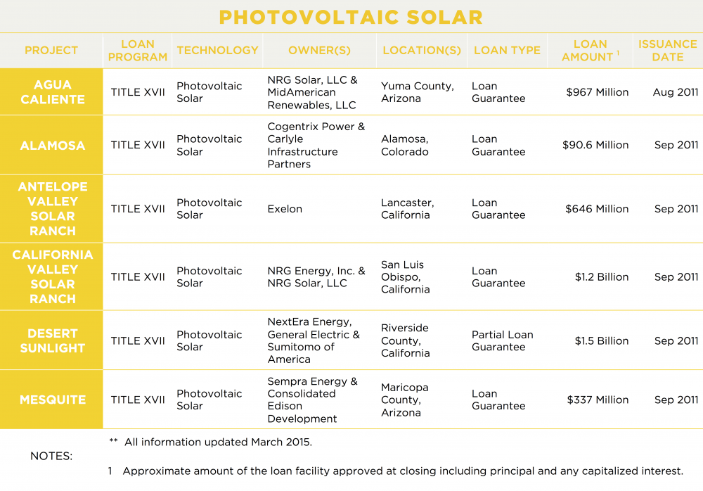 Photovoltaic Solar Projects | Department of Energy