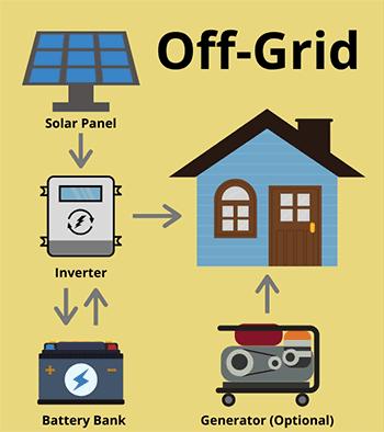 Wady i zalety instalacji off-grid.