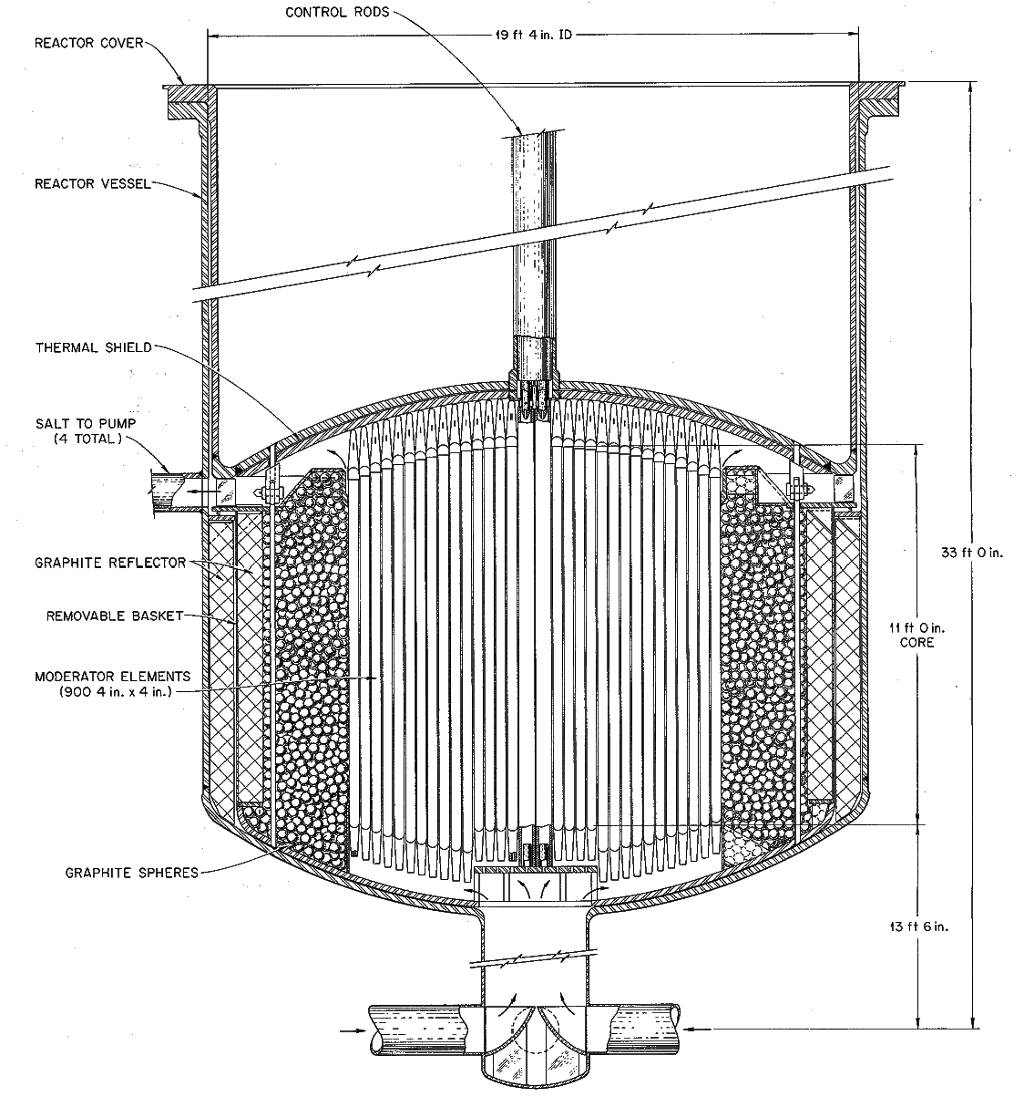 One Fluid Msbr Core Designs