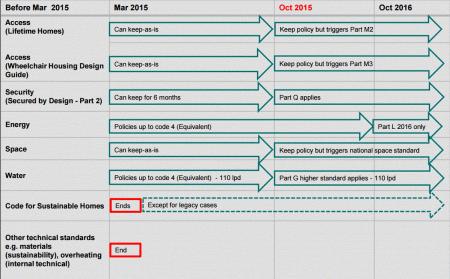 CfSH timeline
