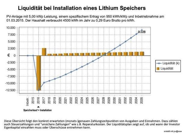 wirtschaftlichkeit-lithium-stromspeicher
