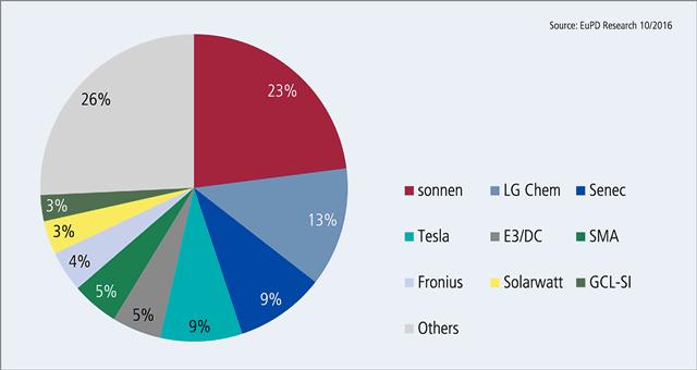 solarbatterien-europa-markt