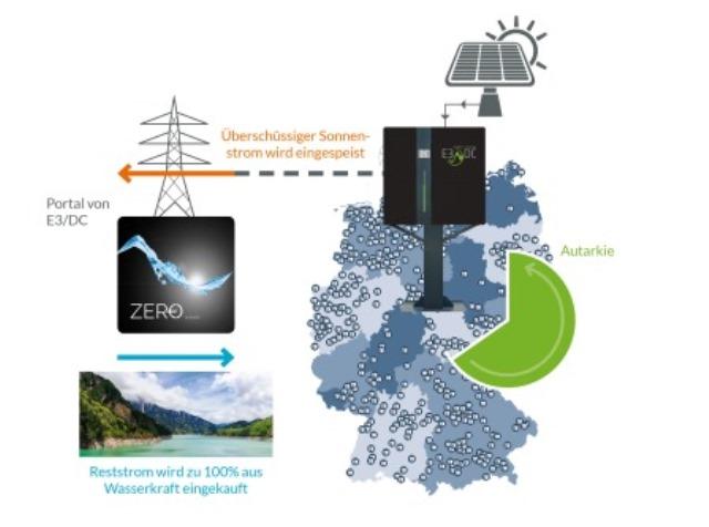 keine-energiekosten-e3dc-zero