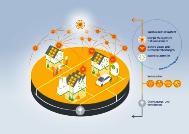 caterva-virtuelles-kraftwerk