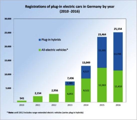 zuwachs-absatz-elektroautos