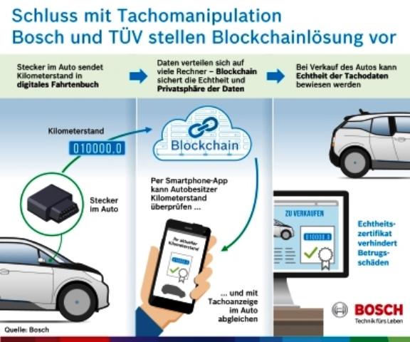 bosch-automatisietes-fahren