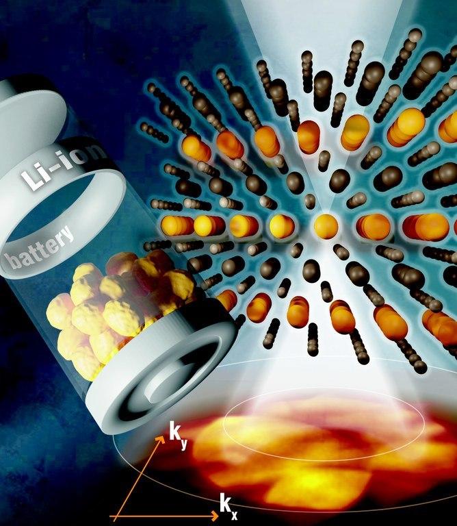 kosten-lithium-ionen-batterien