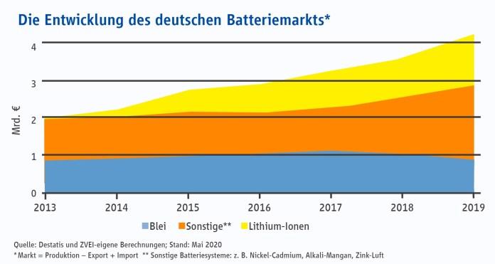 batteriemarkt
