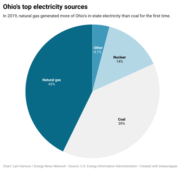 A pie chart shows Ohio's top electricity sources: natural gas (43%), coal (39%), nuclear (14%) and other (4.1%)