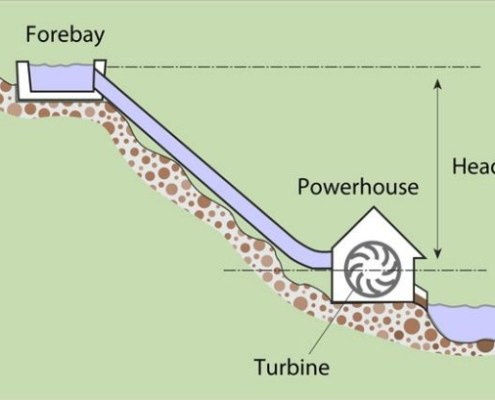 Planning a Microhydropower System