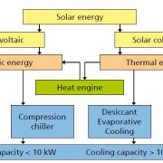 Types of Solar Cooling