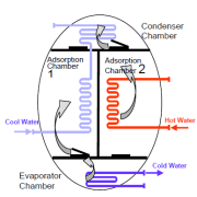 ADsorption Cooling