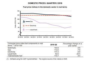 UK DBEIS publishes Q2 2016 energy statistics