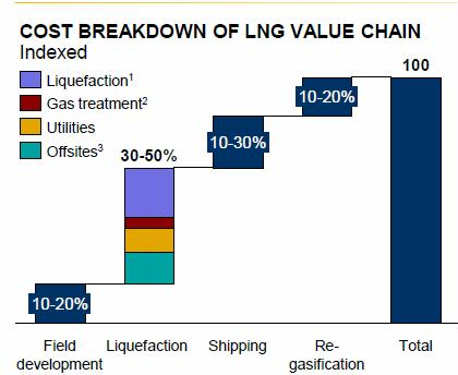 LNG cost breakdown