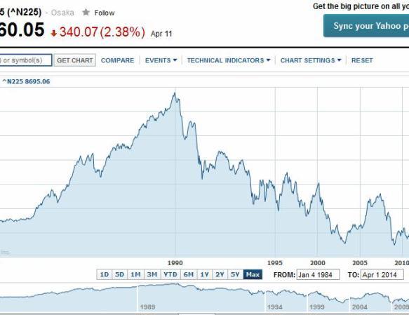 nikkei 225 index 1984-2014